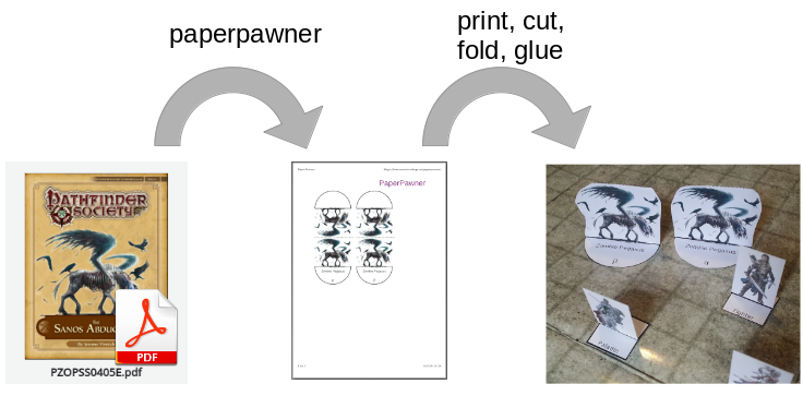 Diagram showing high-level paperpawner workflow